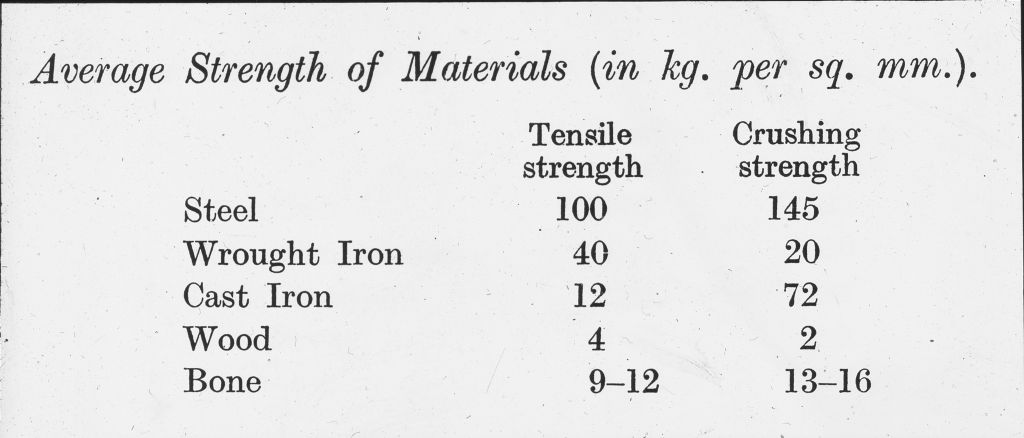 Average strength of materials